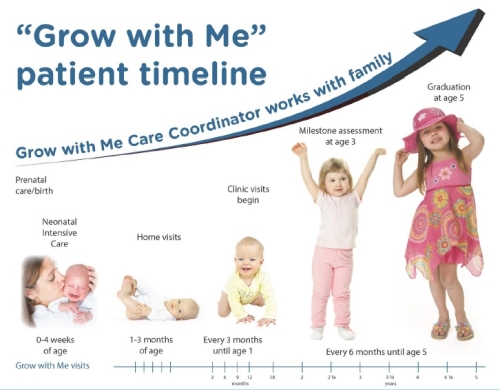 Grow With Me Patient Timeline